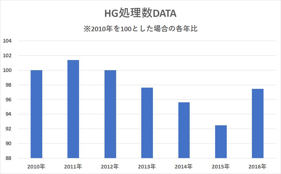 hg%e5%87%a6%e7%90%86%e6%95%b0data-2